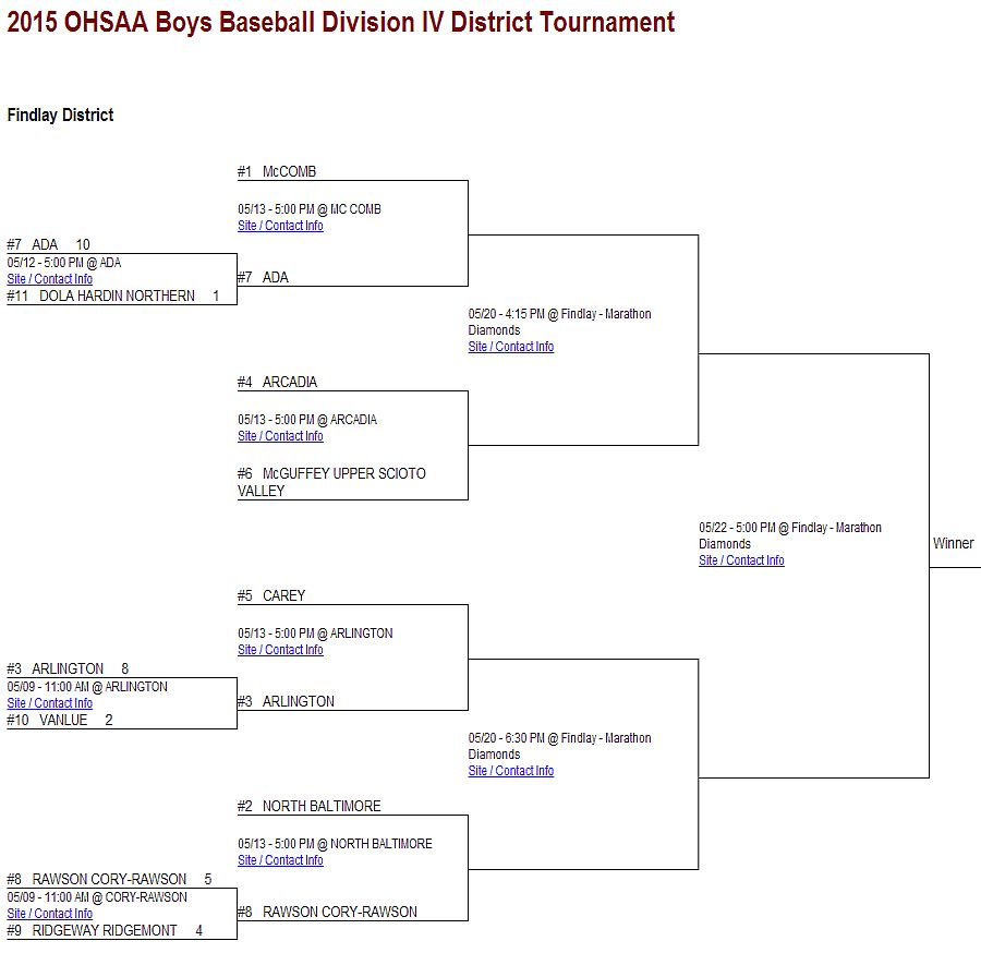 NBHS Tiger Baseball open tourney play TONIGHT at HOME