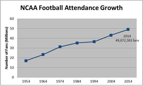 NFF National Football growth