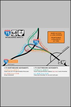ODOT D-1 Construction – End of May…